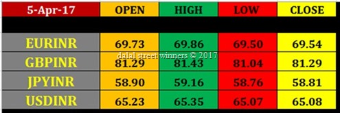Today's currency Market closing rates 5 april 2017