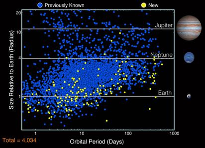 novos candidatos a exoplanetas no catálogo do Kepler