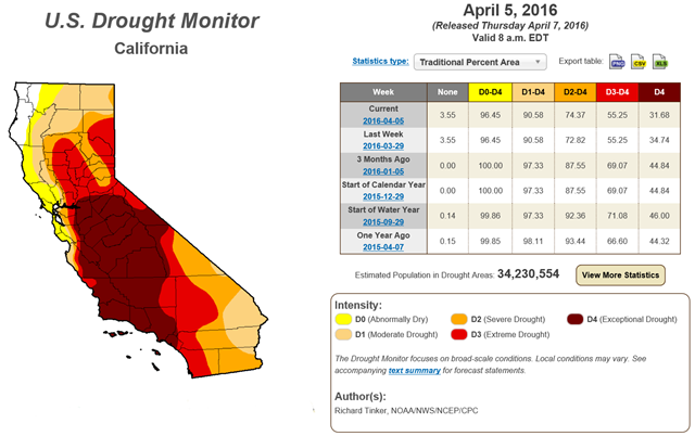 U.S. Drought Monitor report for California, 5 April 2016. Graphic: Richard Tinker / NOAA / NWS / NCEP / CPC