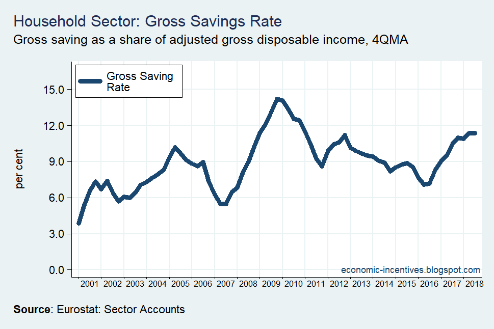 [Household+Sector+Gross+Savings+Rate+2001-2018%5B2%5D]