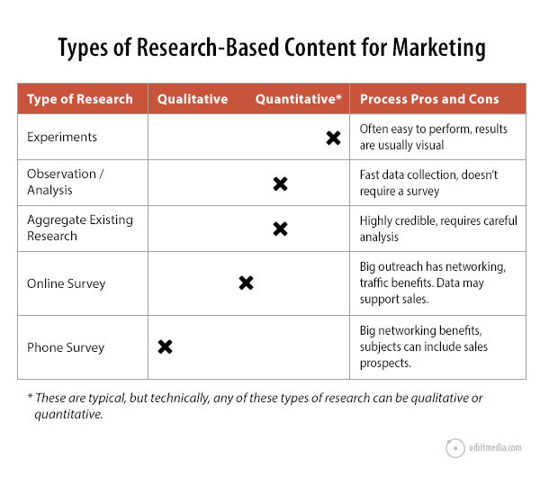 how-to-use-research-chart