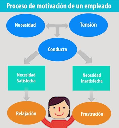 Proceso de motivación de un empleado