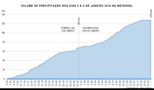 Volume de precipitação nos dias 3 e 4 de janeiro 2016 na MeteoESL