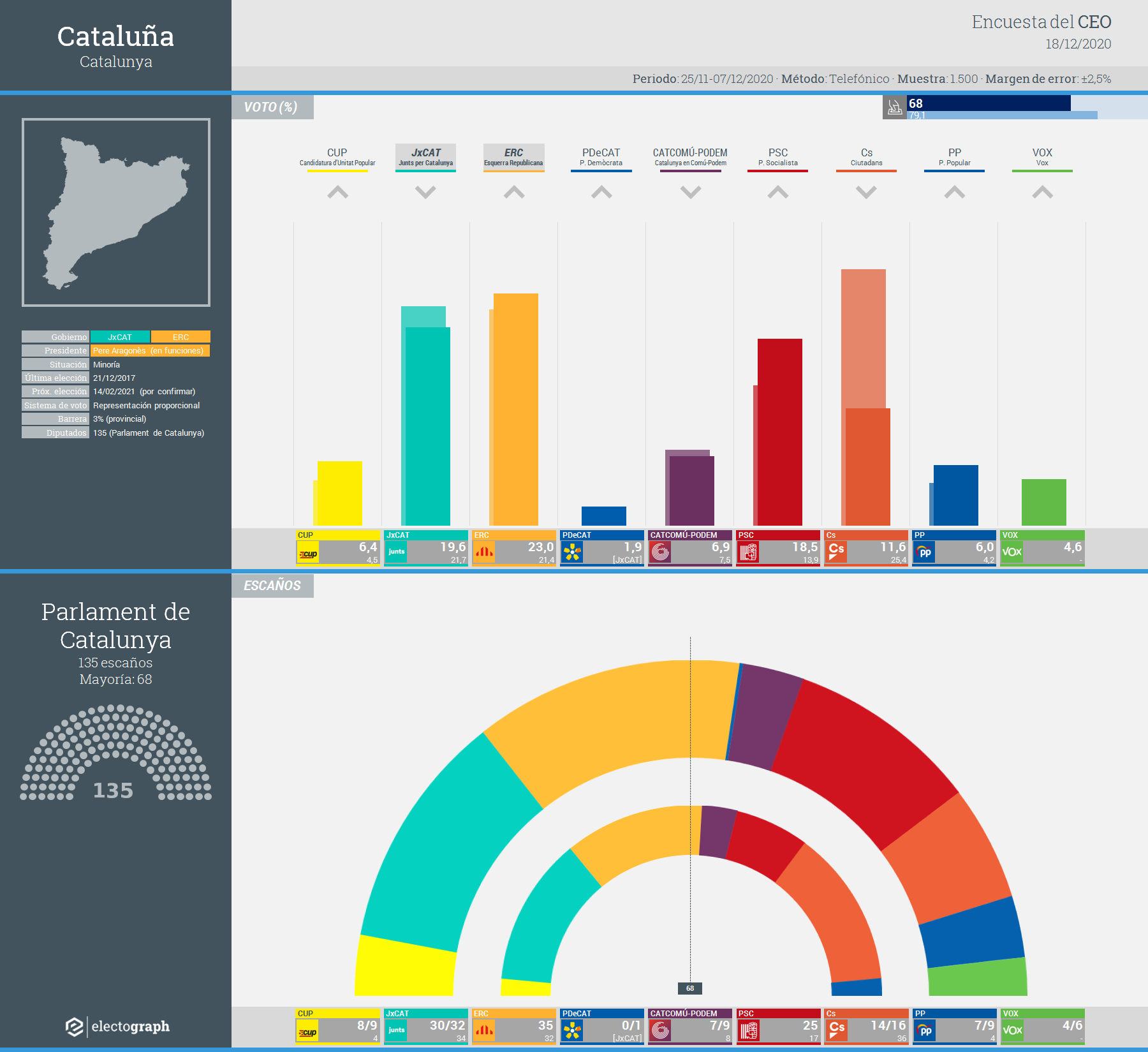 Gráfico de la encuesta para elecciones generales en Cataluña realizada por el CEO y GESOP, 18 de diciembre de 2020