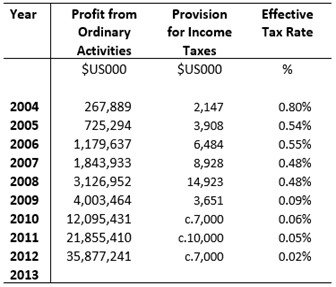 ASI Tax Outcomes