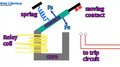 Electromagnetic attraction type relay, construction, working