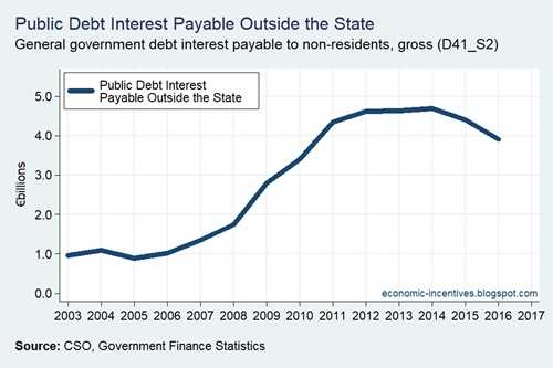 GG Debt Interest Payable Outside the State Nominal