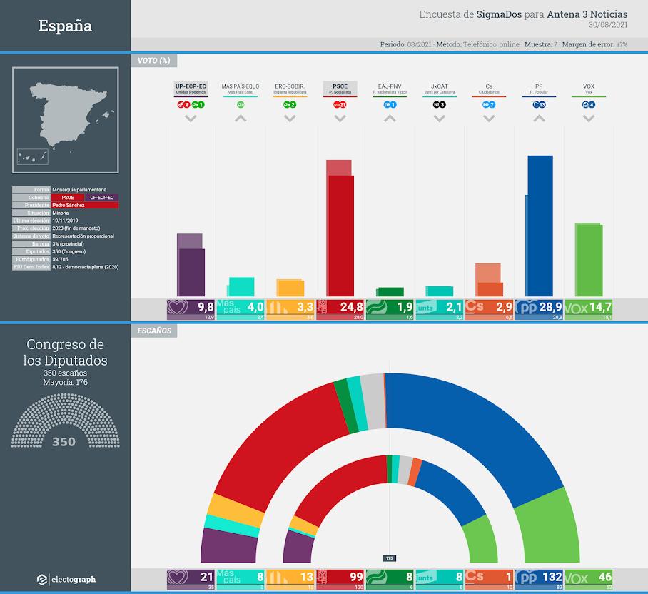 Gráfico de la encuesta para elecciones generales en España realizada por SigmaDos para Antena 3 Noticias, 30 de agosto de 2021
