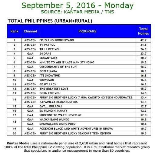 Kantar Media National TV Ratings - Sept. 5, 2016