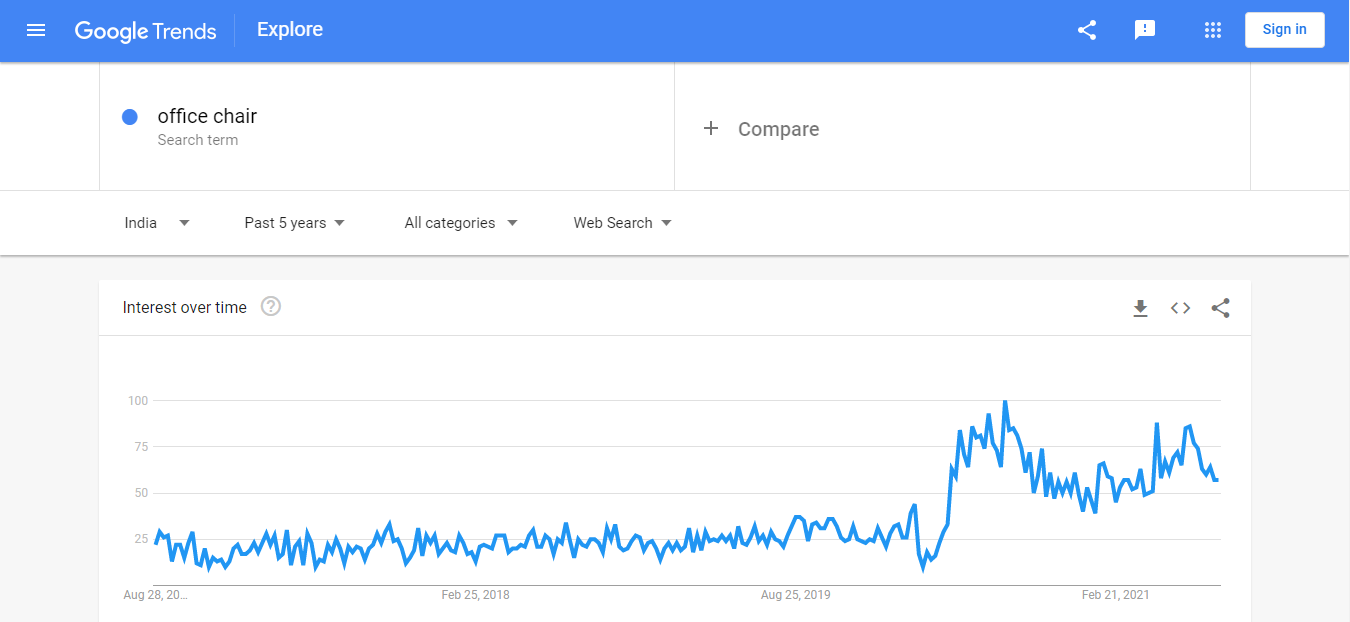 google trends graph for keyword office chair