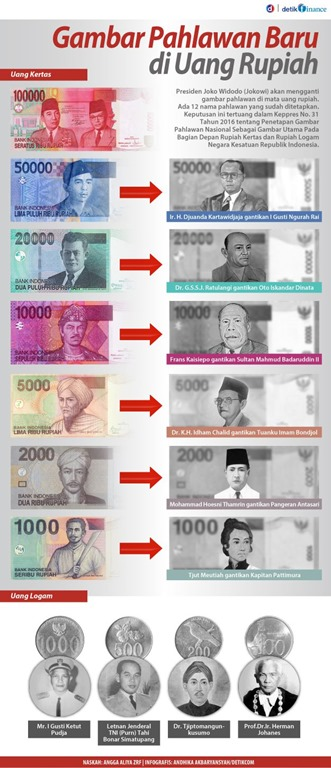uang NKRI dan gambar pahlawan baru