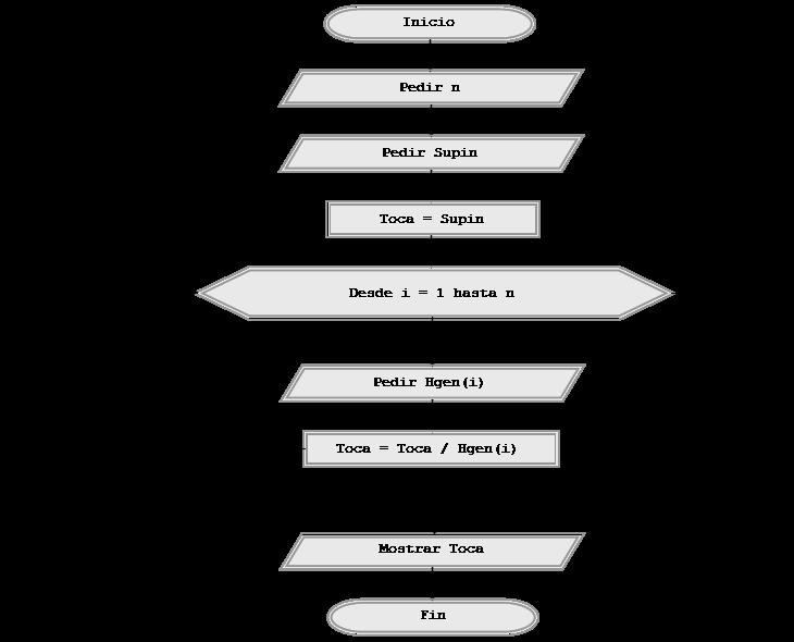 Ejercicios resueltos con pseudocdigo y diagramas de flujo bucles comentarios ntese cmo es habitual darle valores a los contadores o acumuladores antes de entrar en los bucles el diagrama de flujo es abreviado ccuart Images