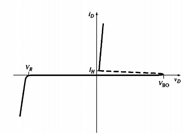 VI characteristics of PNPN