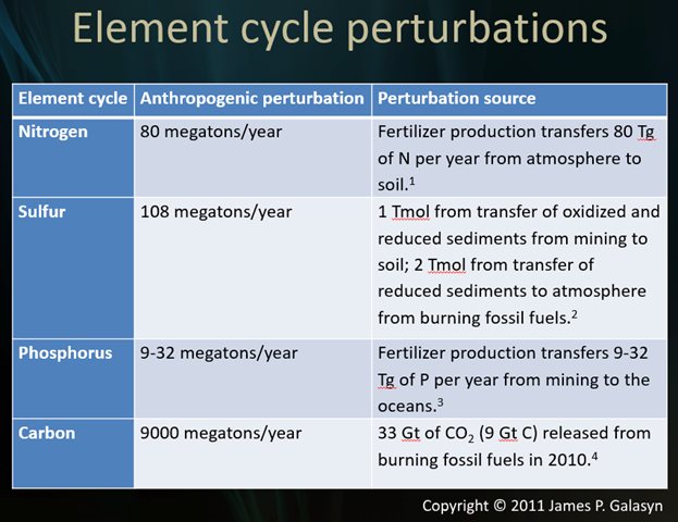 Estimated magnitudes of human perturbations to Earth's great elemental cycles of nitrogen, sulfur, phosphorus, and carbon, on which the entire biosphere depends. Graphic: James P. Galasyn