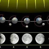 Moon phases (1 new moon, 2 waxing crescent, 3 first quarter, 4 waxing gibbous, 5 full moon, 6 waning gibbous, 7 last quarter, 8 waning crescent, 9 new moon)