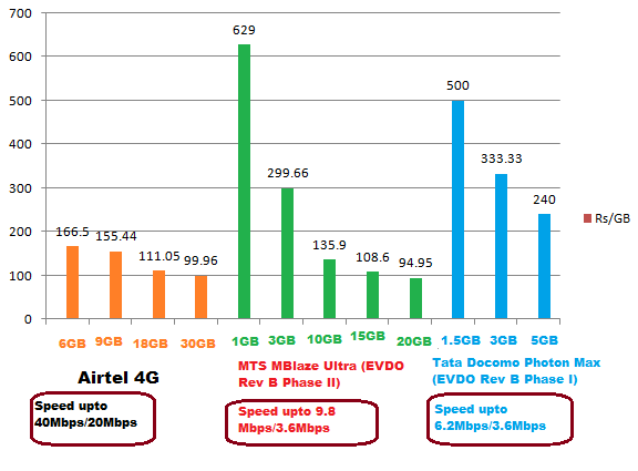 [EVDO-Rev-B-and-4G-tariff-comparison-chart_India%5B3%5D]