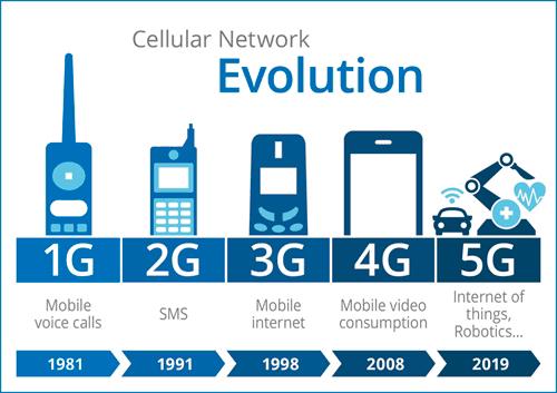ปัจจัยสำคัญของ 5G Technology กับวิถีชีวิตที่เปลี่ยนไปตลอดกาล
