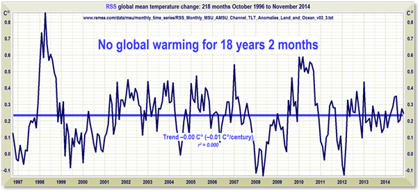 Dueling Datasets: Satellite Temperatures Reveal the 'Global Warming Pause' Lengthens to 18 years 2 months – (218 Months)
