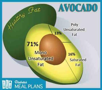 Manfaat alpukat untuk diabetes