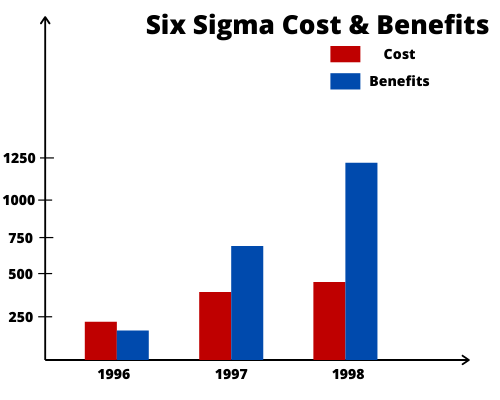 six sigma cost and benefits