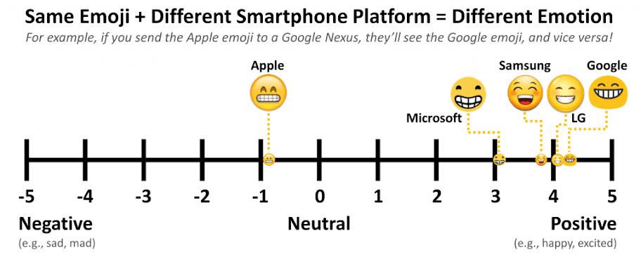 Emoji percibido de manera negativa por los usuarios de Apple