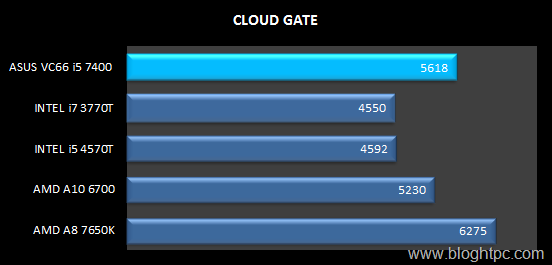 CLOUD GATE INTEL CORE i5 7400