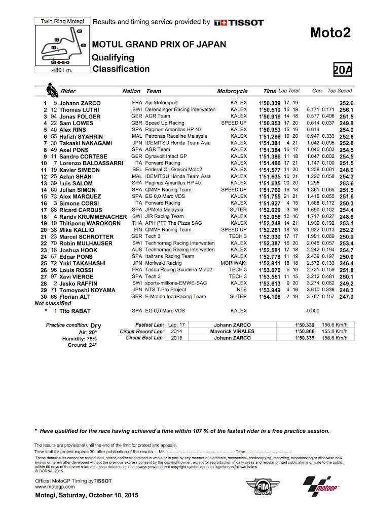 moto2-qp-2015motegi.jpg