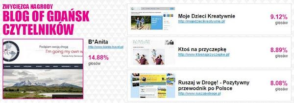 Wyniki głosowania Blog of Gdańsk 2015 czytelników