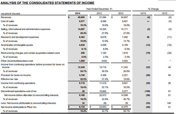 Pfizer Income Analysis