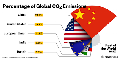 Percentage of Global CO2 emissions by country