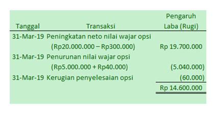 contoh transaksi opsi beli saham