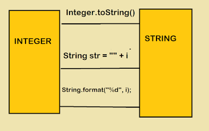How to convert Integer to String in Java - Example