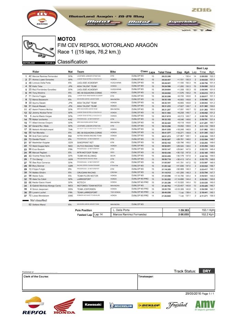 2016-cev-moto3-aragon-race1.jpg