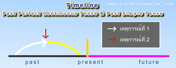 timeline past perfect continuous tense