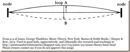 c1f1 string node
