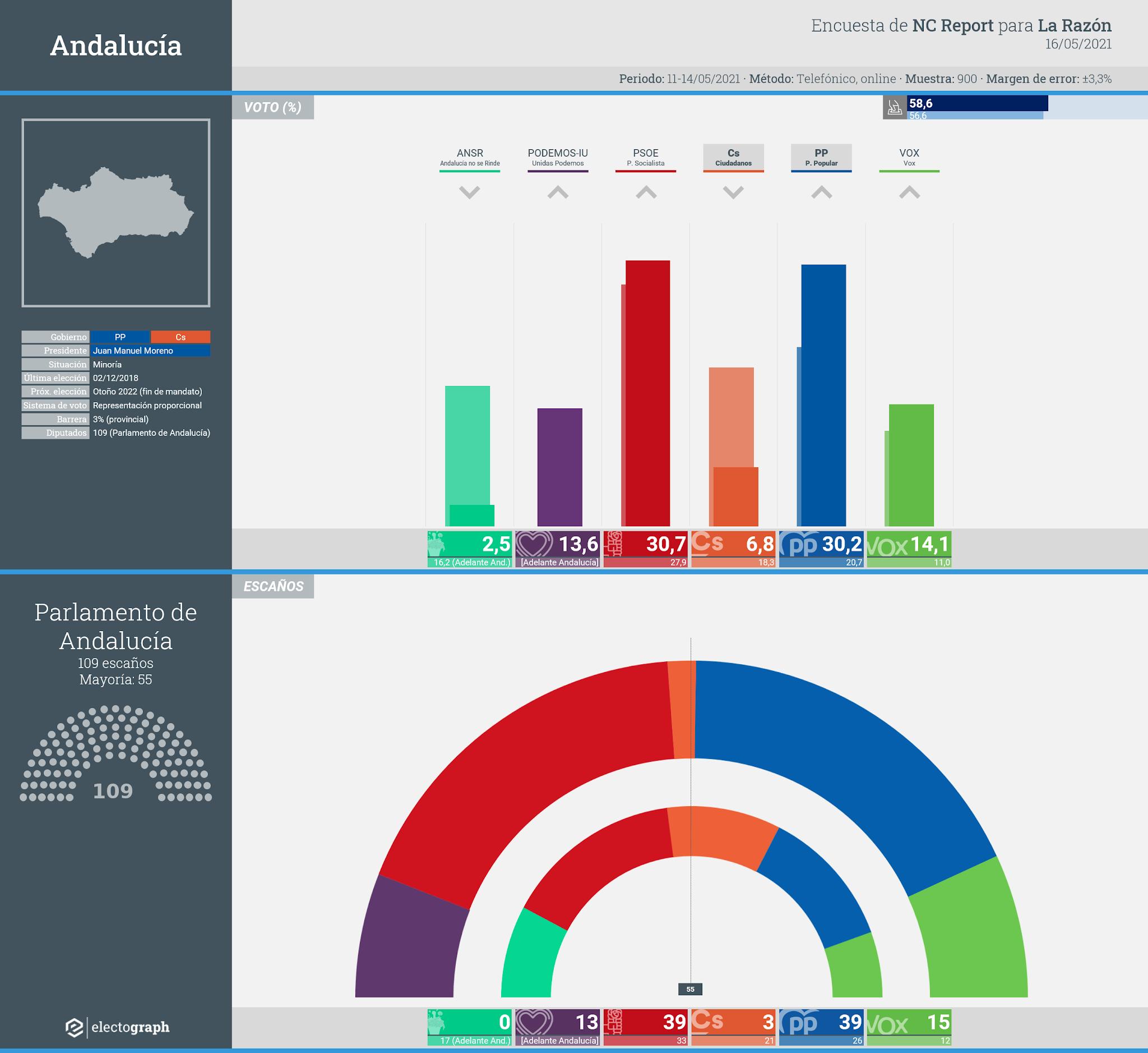 Gráfico de la encuesta para elecciones autonómicas en Andalucía realizada por NC Report para La Razón, 16 de mayo de 2021