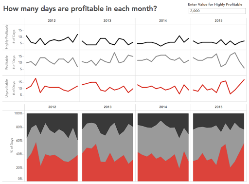 Tableau Tip Tuesday How To Calculate The Number Of Profitable Days Per Month