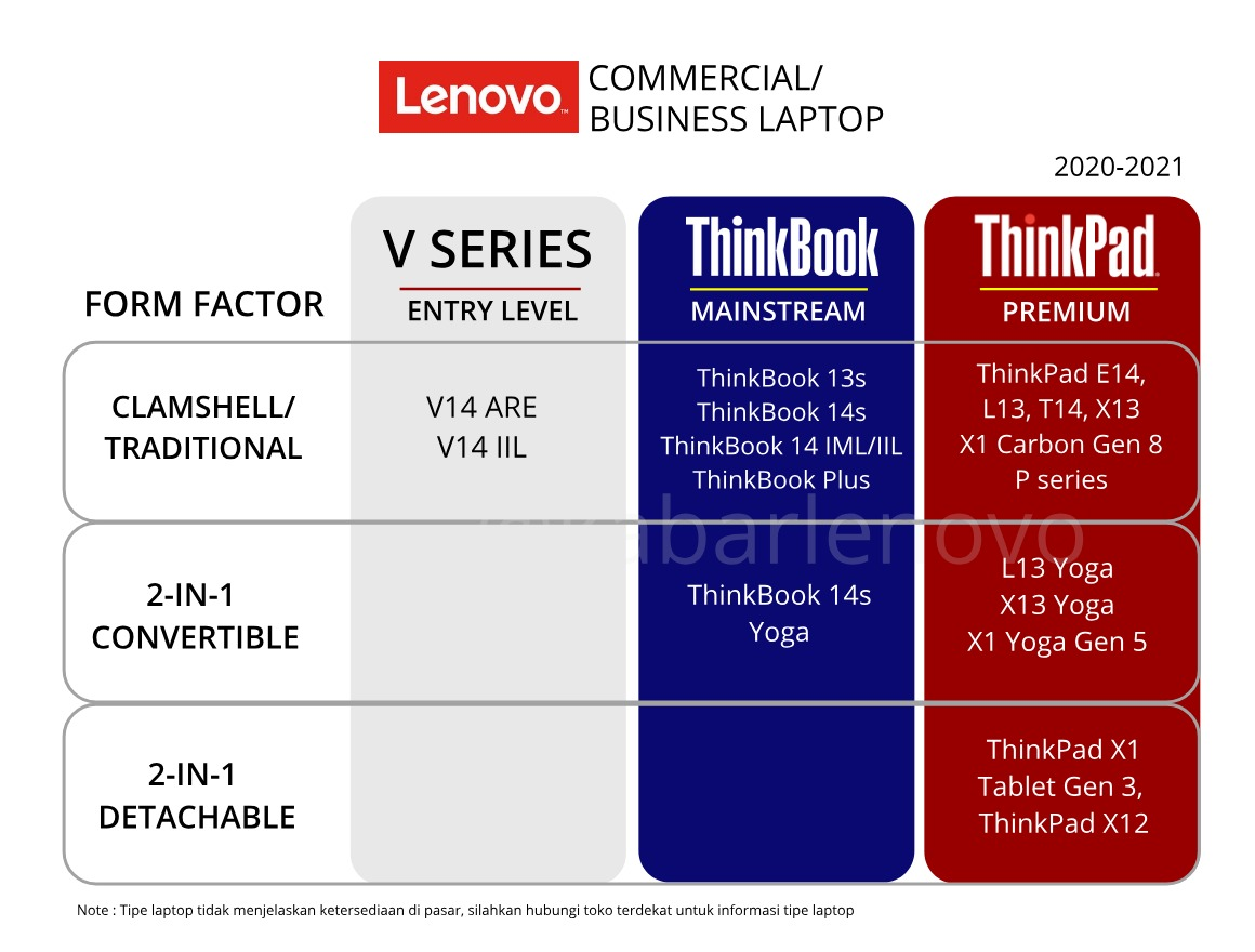 seri laptop bisnis lenovo premium