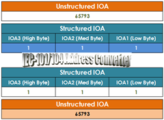 Excel Converter - IOA Unstructured to Structured for SCADA IEC-101/104