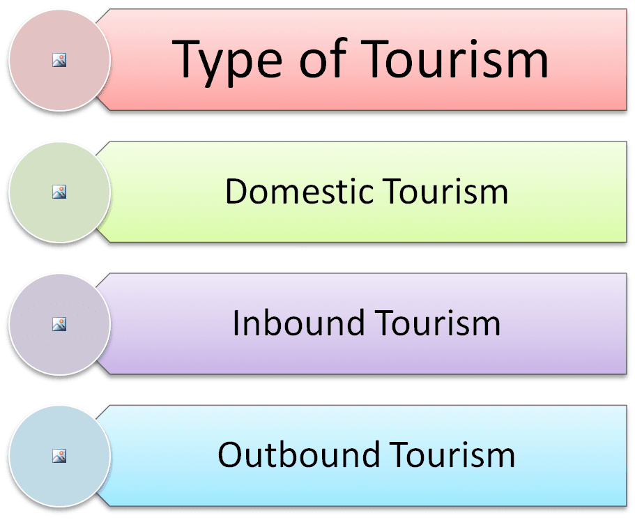 Type of Tourism