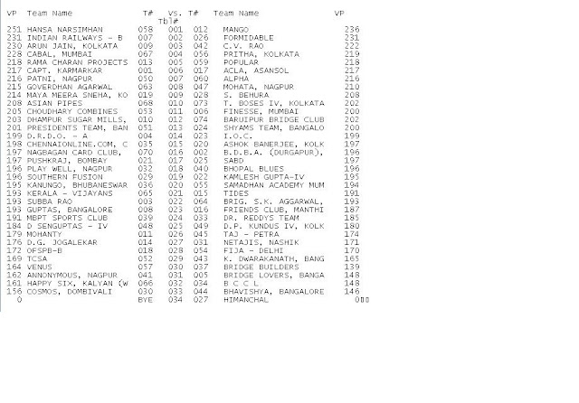 2009 Winter Nationals - Ruia Results - Section A - Round%2B14%2BDraw%2BSection%2BA.JPG