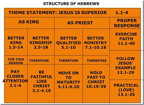 Hebrews Chart color