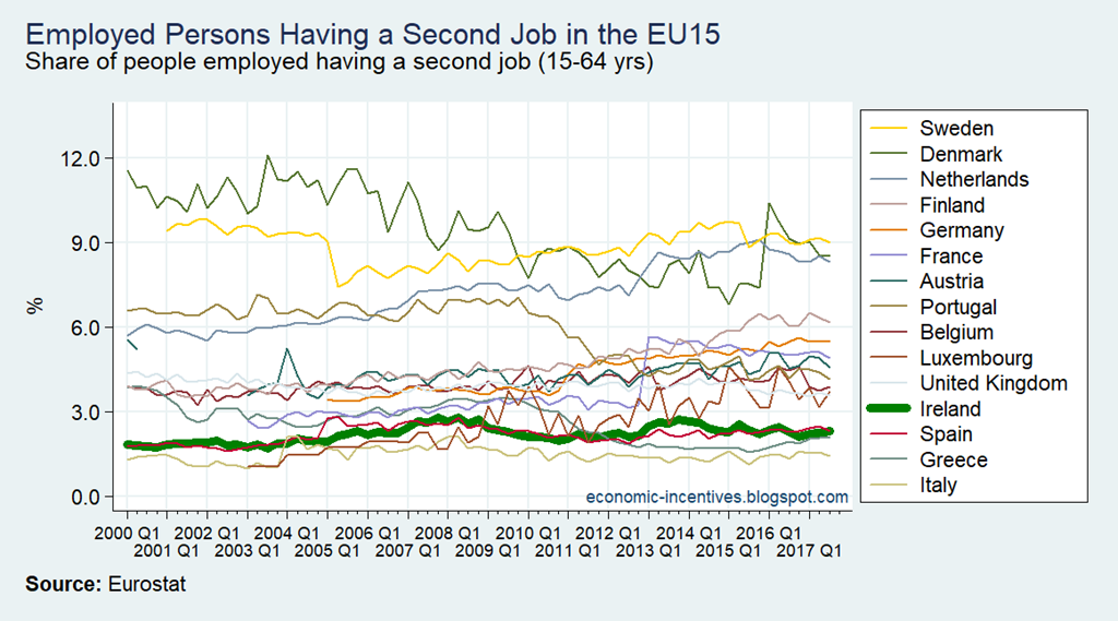 [EU15+LFS+Second+Job%5B2%5D]