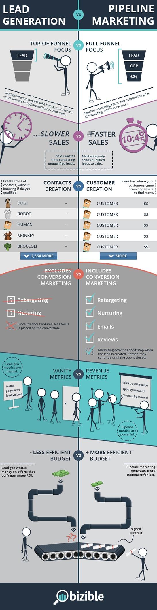 Esta es la diferencia entre lead generation y embudo de marketing
