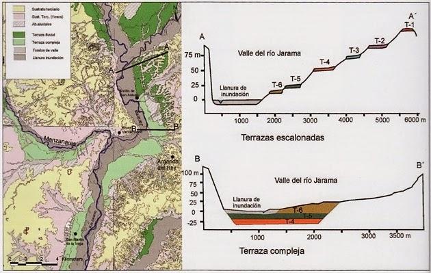 Mapa de las cuencas bajas de Manzanares y Jarama. En verde claro las Terrazas complejas (abajo) y en verde oscuro las escalonadas (arriba).