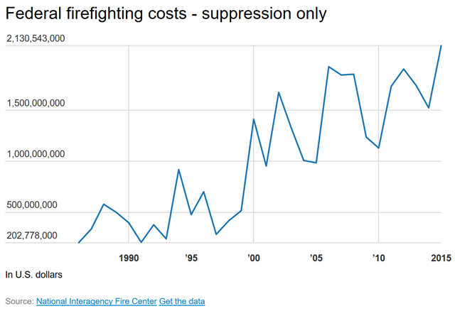 U.S. federal firefighting costs (suppression only), 1986-2015. Graphic: Anthony LeRoy Westerling / National Interagency Fire Center