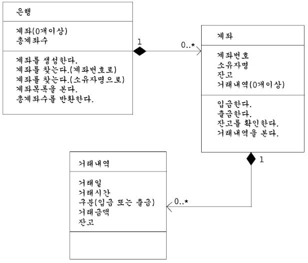 자바은행 클래스다이어그램 추상화 단계