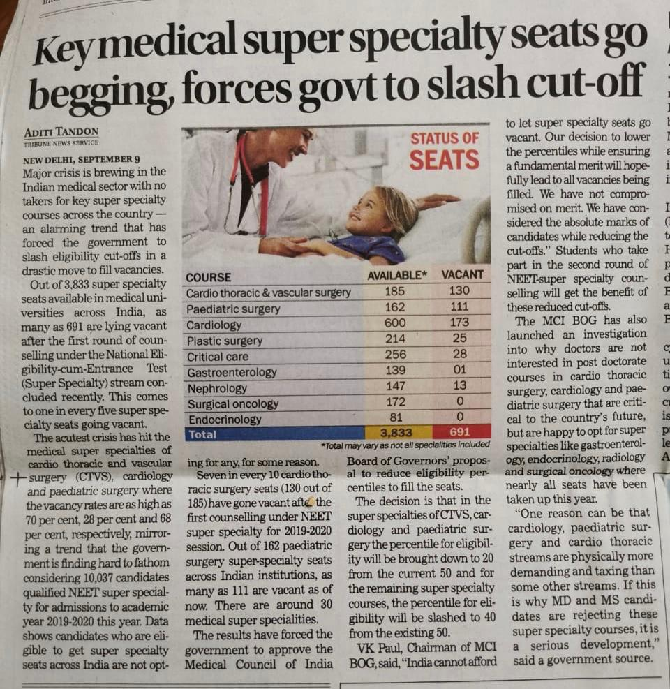Indian Medical and Surgical Superspecialty seats