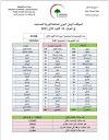 الموقف الوبائي اليومي لجائحة كورونا المستجد في العراق ليوم الجمعة الموافق ٢٢ كانون الثاني ٢٠٢١