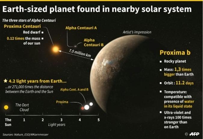 Um dos planetas alienígenas mais próximos da Terra parece ser um  02
